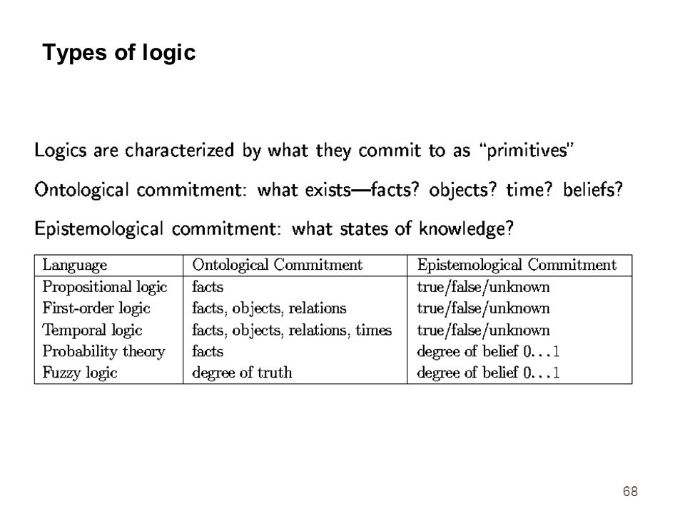 68 Types of logic