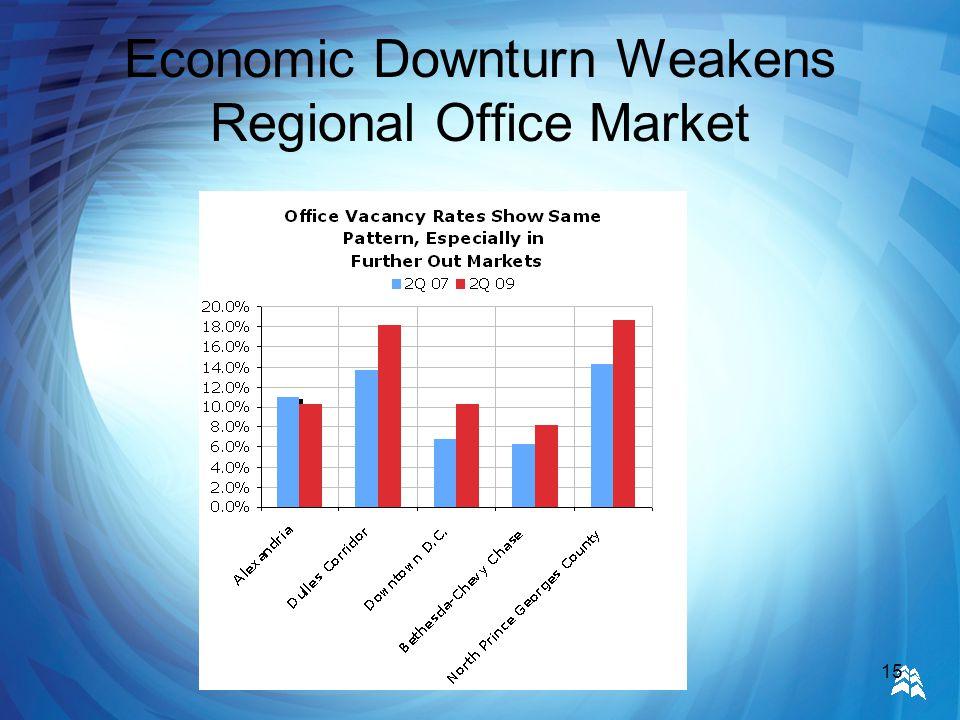 15 Economic Downturn Weakens Regional Office Market