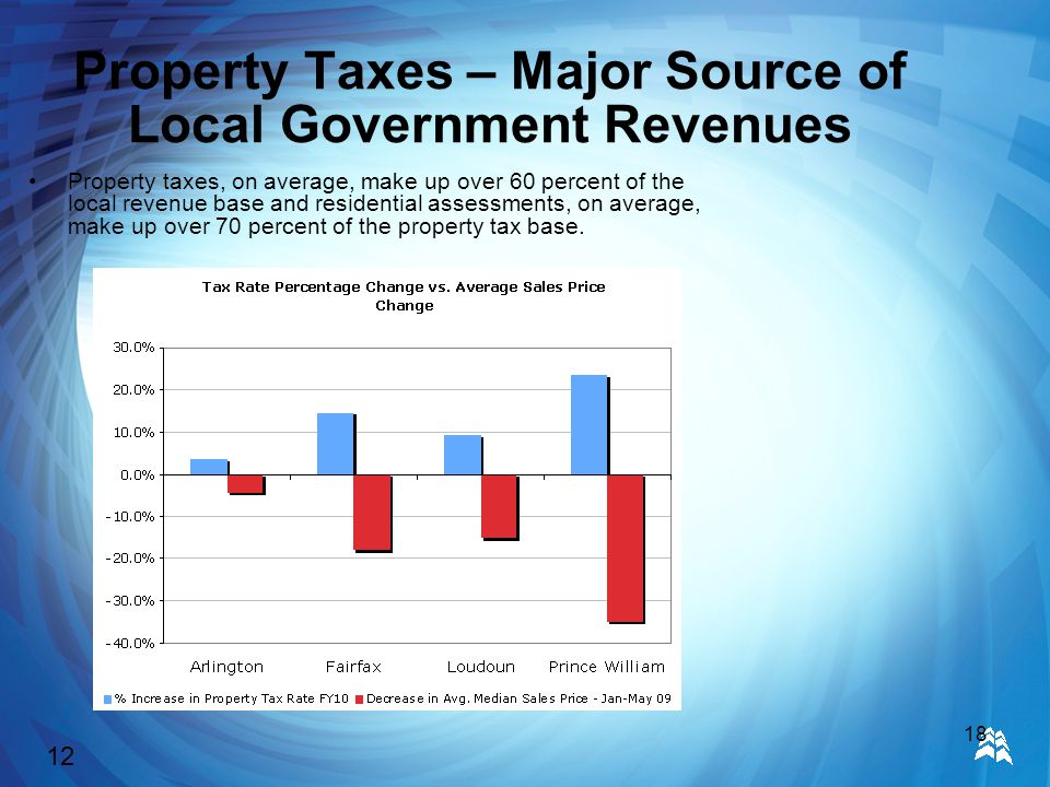 18 Property Taxes – Major Source of Local Government Revenues Property taxes, on average, make up over 60 percent of the local revenue base and residential assessments, on average, make up over 70 percent of the property tax base.