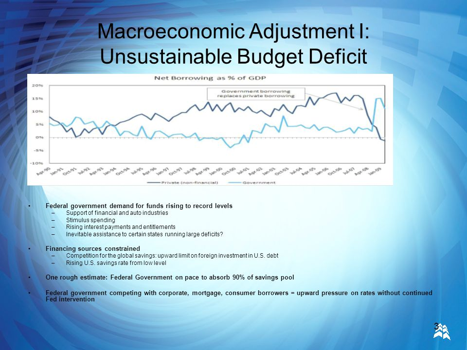 3 Macroeconomic Adjustment I: Unsustainable Budget Deficit Federal government demand for funds rising to record levels –Support of financial and auto industries –Stimulus spending –Rising interest payments and entitlements –Inevitable assistance to certain states running large deficits.