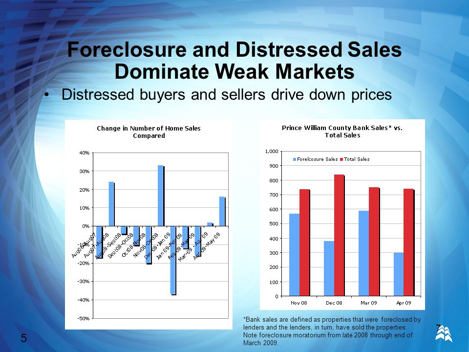 7 Foreclosure and Distressed Sales Dominate Weak Markets Distressed buyers and sellers drive down prices *Bank sales are defined as properties that were foreclosed by lenders and the lenders, in turn, have sold the properties.