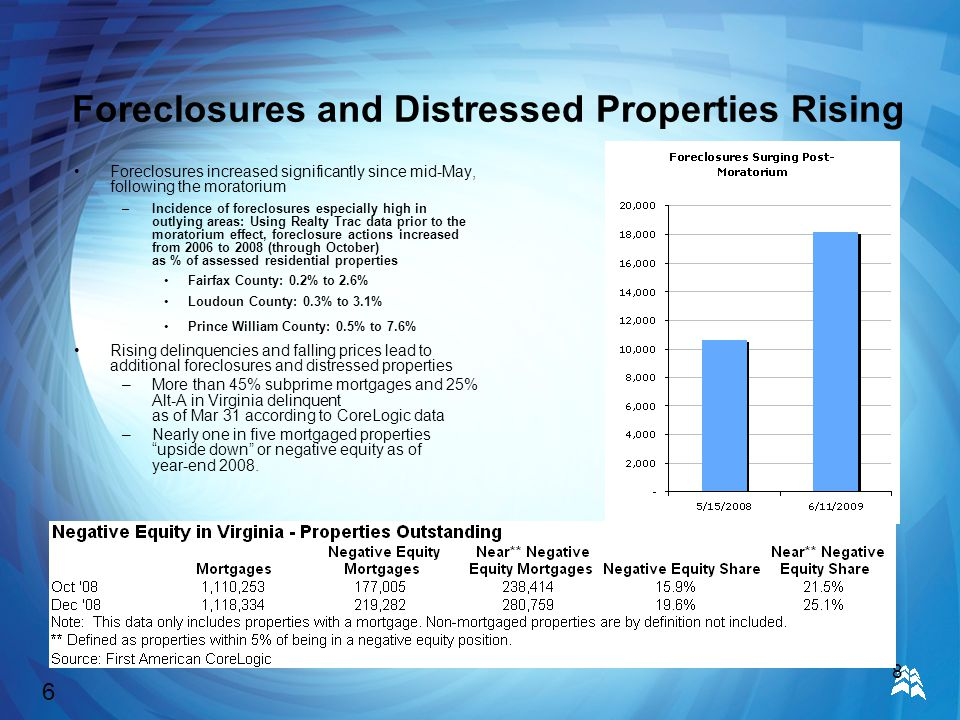 8 Foreclosures and Distressed Properties Rising Foreclosures increased significantly since mid-May, following the moratorium –Incidence of foreclosures especially high in outlying areas: Using Realty Trac data prior to the moratorium effect, foreclosure actions increased from 2006 to 2008 (through October) as % of assessed residential properties Fairfax County: 0.2% to 2.6% Loudoun County: 0.3% to 3.1% Prince William County: 0.5% to 7.6% Rising delinquencies and falling prices lead to additional foreclosures and distressed properties –More than 45% subprime mortgages and 25% Alt-A in Virginia delinquent as of Mar 31 according to CoreLogic data –Nearly one in five mortgaged properties upside down or negative equity as of year-end 2008.