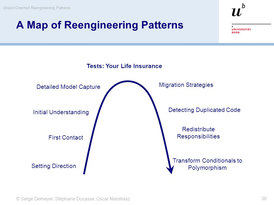 © Serge Demeyer, Stéphane Ducasse, Oscar Nierstrasz Object-Oriented Reengineering Patterns 36 A Map of Reengineering Patterns Tests: Your Life Insurance Detailed Model Capture Initial Understanding First Contact Setting Direction Migration Strategies Detecting Duplicated Code Redistribute Responsibilities Transform Conditionals to Polymorphism