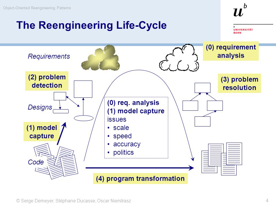 © Serge Demeyer, Stéphane Ducasse, Oscar Nierstrasz Object-Oriented Reengineering Patterns 4 The Reengineering Life-Cycle (0) req. analysis (1) model