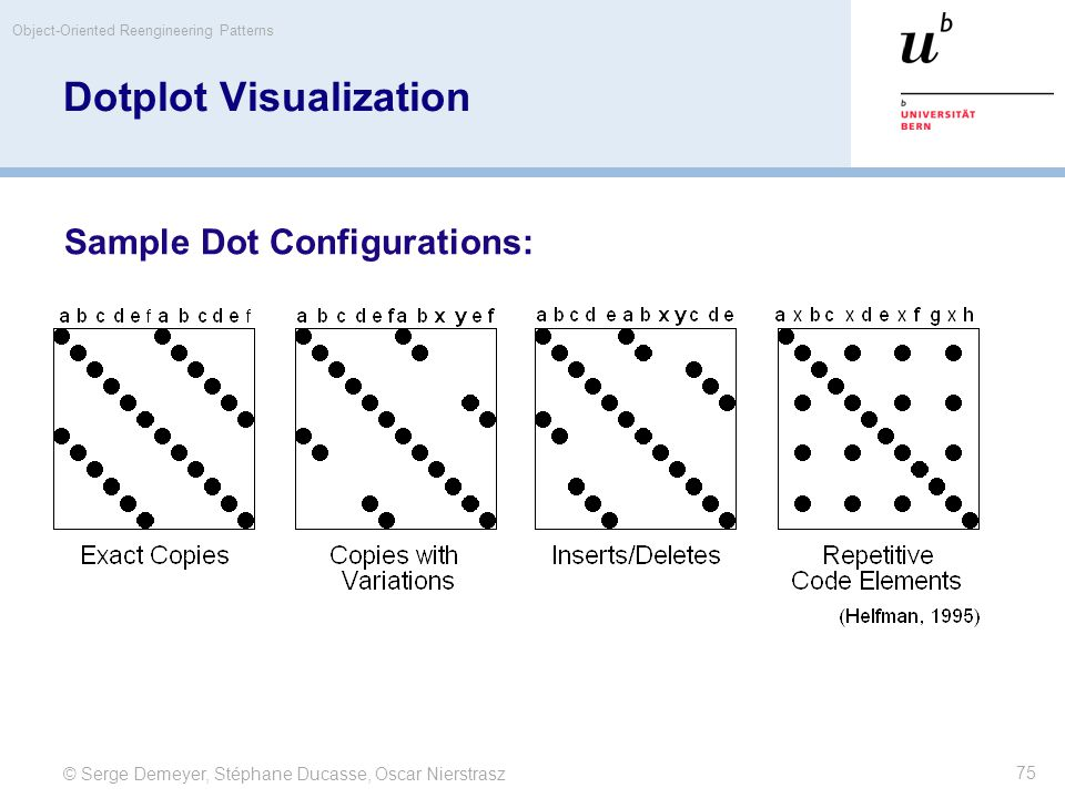 © Serge Demeyer, Stéphane Ducasse, Oscar Nierstrasz Object-Oriented Reengineering Patterns 75 Dotplot Visualization Sample Dot Configurations: