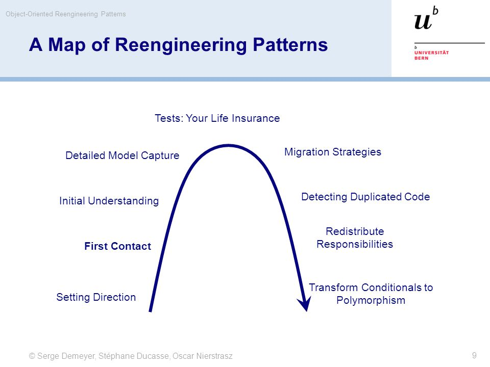 © Serge Demeyer, Stéphane Ducasse, Oscar Nierstrasz Object-Oriented Reengineering Patterns 9 A Map of Reengineering Patterns Tests: Your Life Insurance Detailed Model Capture Initial Understanding First Contact Setting Direction Migration Strategies Detecting Duplicated Code Redistribute Responsibilities Transform Conditionals to Polymorphism