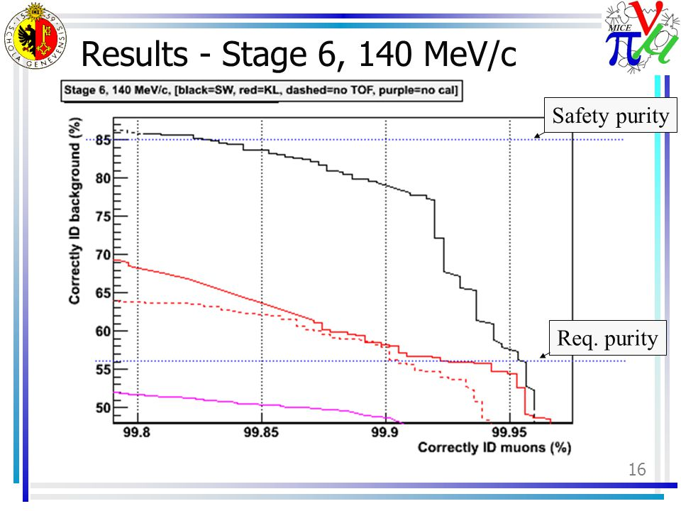 16 Results - Stage 6, 140 MeV/c Req. puritySafety purity