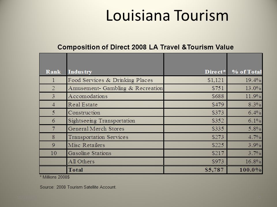Louisiana Tourism 10/28/201010 Composition of Direct 2008 LA Travel &Tourism Value Added by Sector * Millions 2008$ Source: 2008 Tourism Satellite Account.
