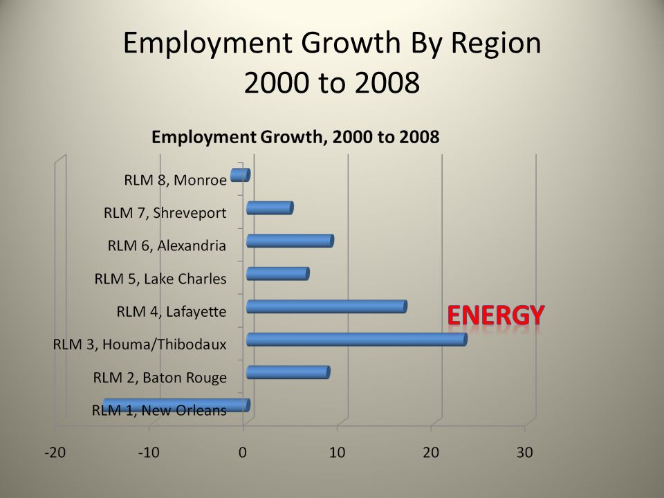 Employment Growth By Region 2000 to 2008