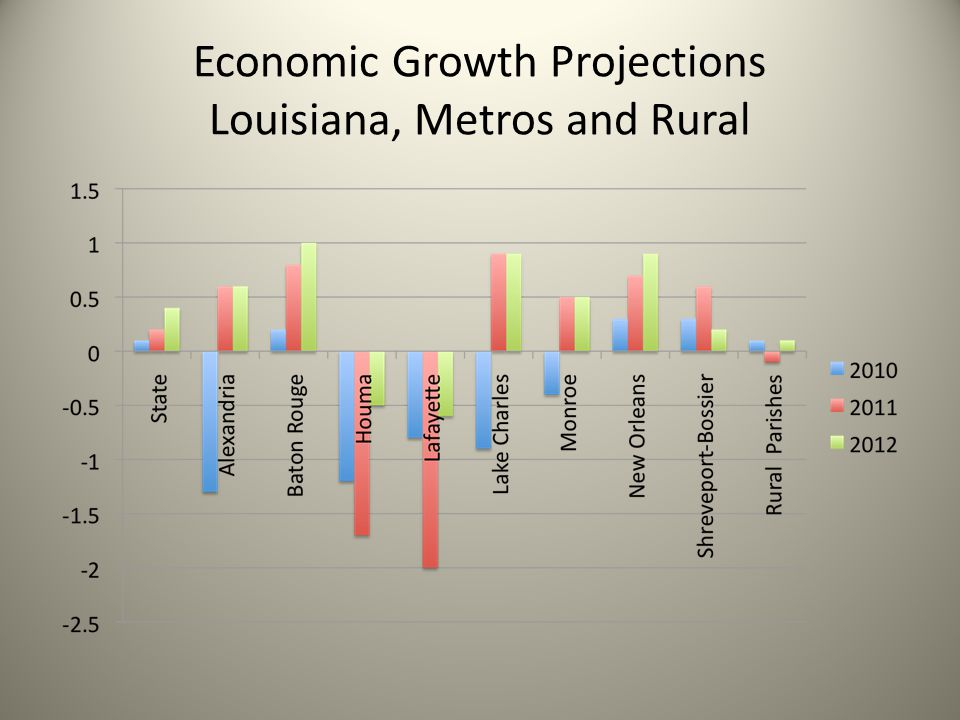 Economic Growth Projections Louisiana, Metros and Rural