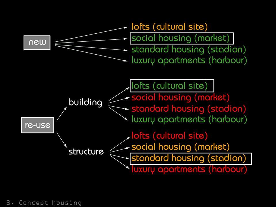 3. Concept housing