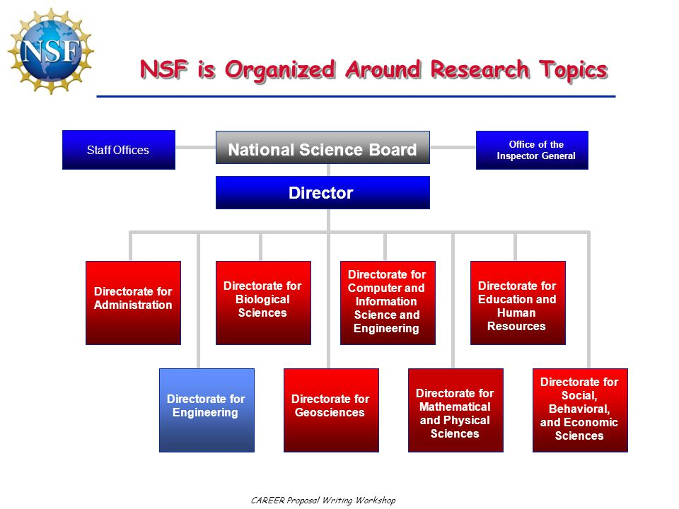 CAREER Proposal Writing Workshop NSF is Organized Around Research Topics National Science Board Director Office of the Inspector General Directorate f