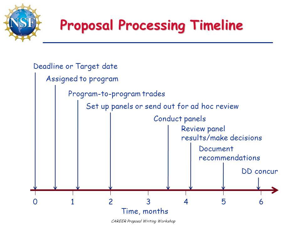 CAREER Proposal Writing Workshop Proposal Processing Timeline Deadline or Target date Assigned to program Program-to-program trades Set up panels or s