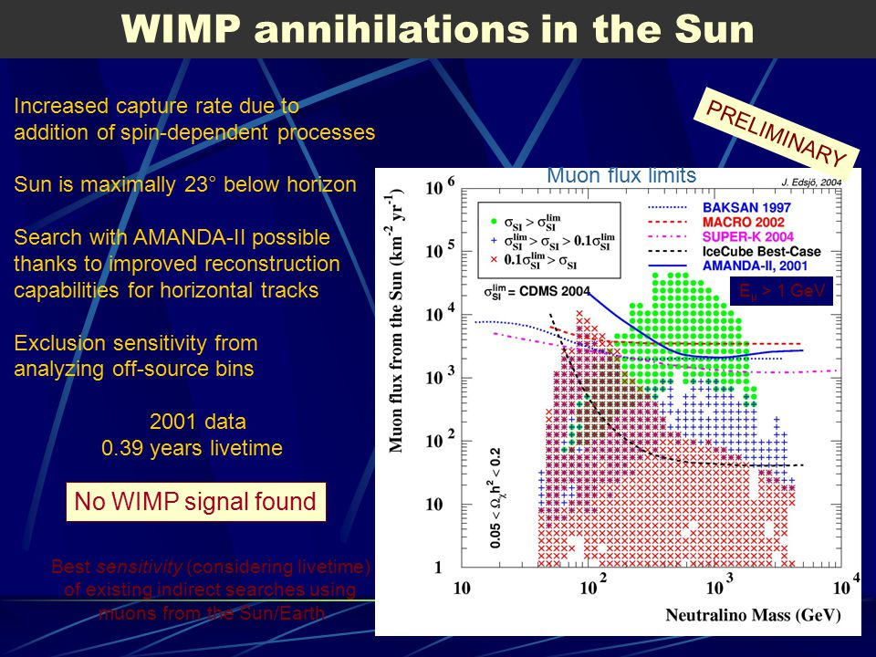 WIMP annihilations in the Sun Increased capture rate due to addition of spin-dependent processes Sun is maximally 23° below horizon Search with AMANDA-II possible thanks to improved reconstruction capabilities for horizontal tracks Exclusion sensitivity from analyzing off-source bins 2001 data 0.39 years livetime Best sensitivity (considering livetime) of existing indirect searches using muons from the Sun/Earth No WIMP signal found E μ > 1 GeV PRELIMINARY Muon flux limits