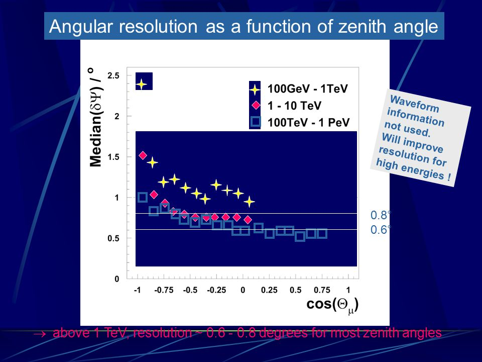 Angular resolution as a function of zenith angle  above 1 TeV, resolution ~ 0.6 - 0.8 degrees for most zenith angles 0.8° 0.6° Waveform information not used.