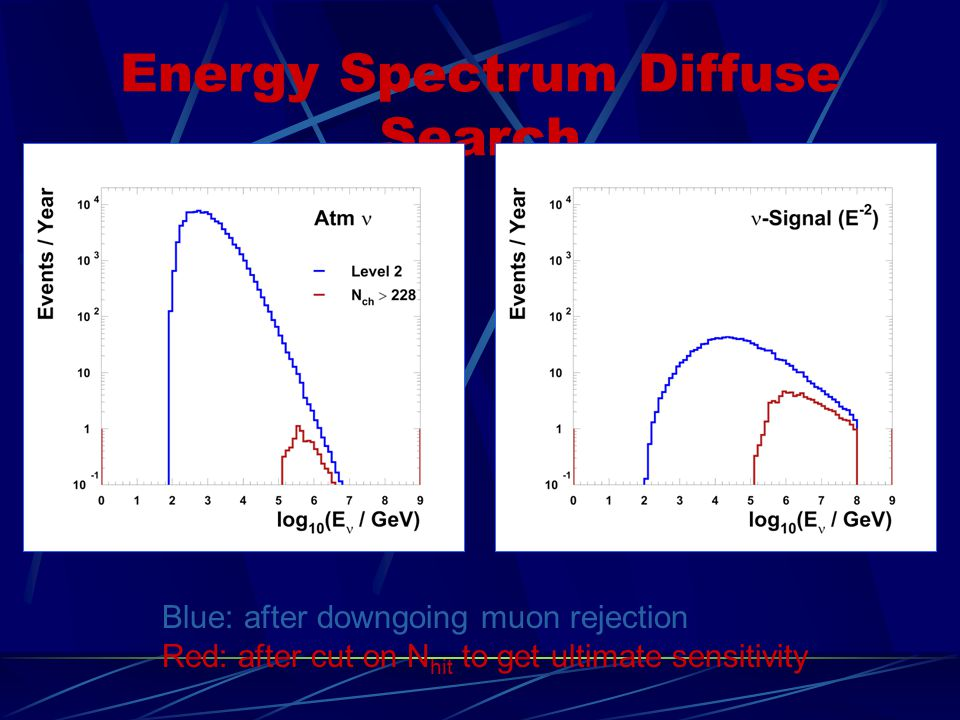 Energy Spectrum Diffuse Search Blue: after downgoing muon rejection Red: after cut on N hit to get ultimate sensitivity