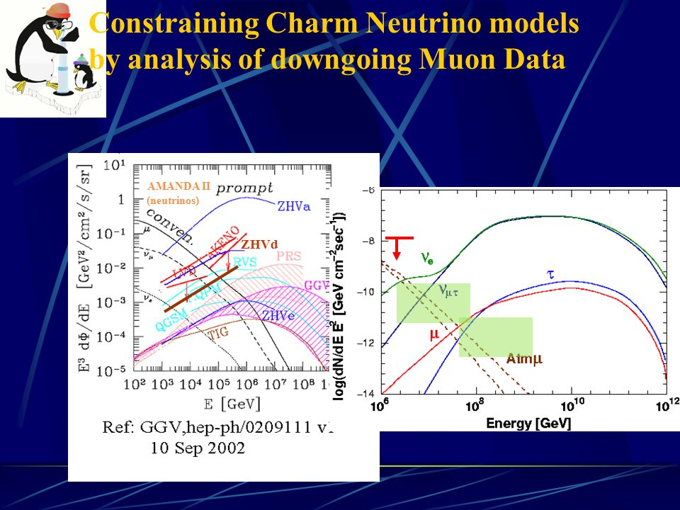 Constraining Charm Neutrino models by analysis of downgoing Muon Data Very preliminary sensitivity on ZHV-D model Systematics to be well understood Potential to set a more restrictive limit than neutrino diffuse analyses AMANDA II (neutrinos) AMANDA II (muons) ZHVd