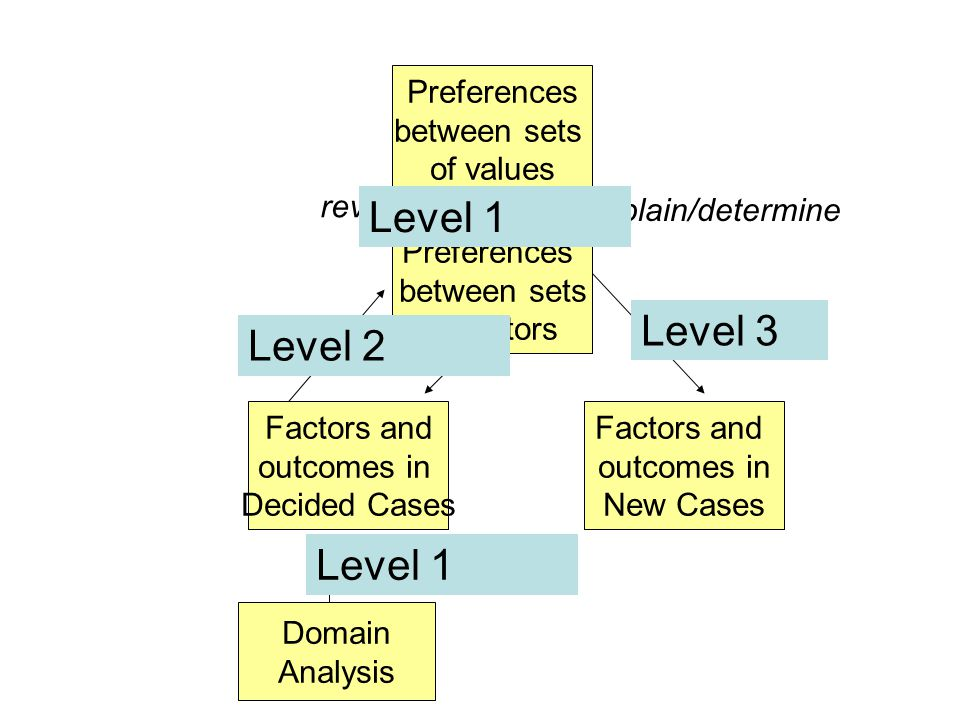 Preferences between sets of values Factors and outcomes in Decided Cases Preferences between sets of factors Factors and outcomes in New Cases reveal explain/determine determine Domain Analysis input Level 3 Level 2 Level 1