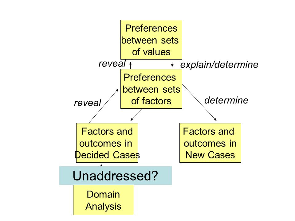 Preferences between sets of values Factors and outcomes in Decided Cases Preferences between sets of factors Factors and outcomes in New Cases reveal explain/determine determine Domain Analysis input Unaddressed