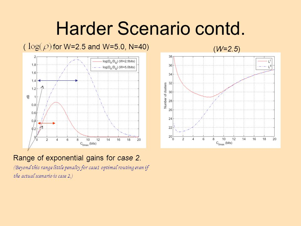 Harder Scenario contd. (W=2.5) ( for W=2.5 and W=5.0, N=40) Range of exponential gains for case 2.