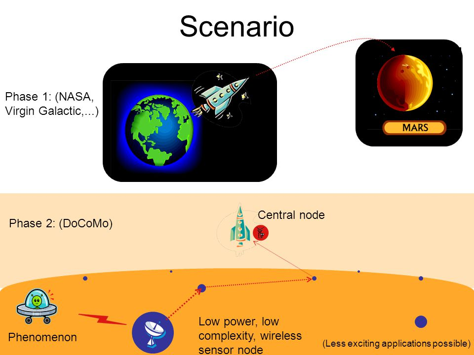 Scenario Phase 1: (NASA, Virgin Galactic,...) Low power, low complexity, wireless sensor node Phenomenon Central node Phase 2: (DoCoMo) (Less exciting applications possible)