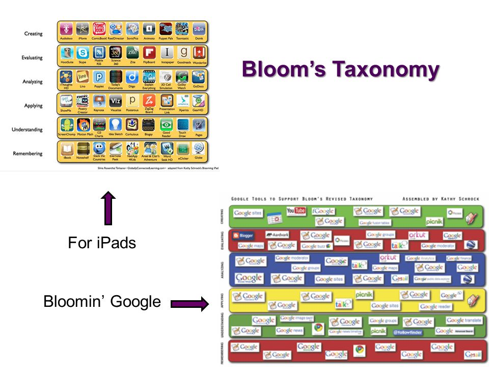 Bloom's Taxonomy For iPads Bloomin' Google