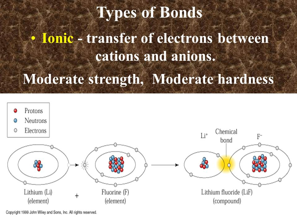 Types of Bonds Ionic - transfer of electrons between cations and anions.