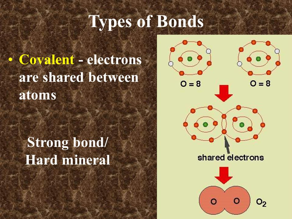 Covalent - electrons are shared between atoms Types of Bonds Strong bond/ Hard mineral