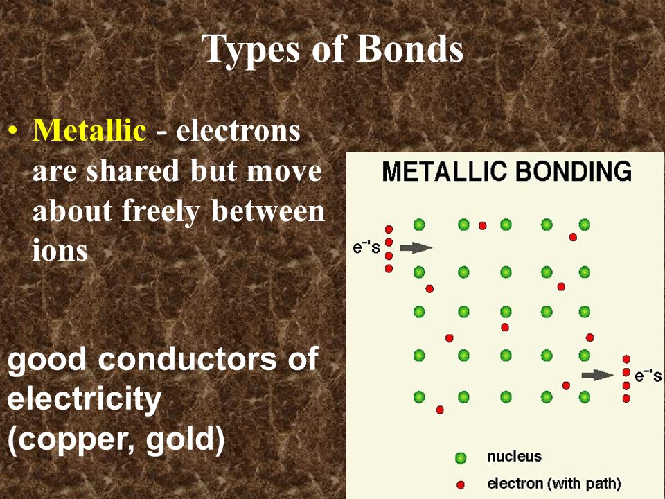Metallic - electrons are shared but move about freely between ions good conductors of electricity (copper, gold) Types of Bonds