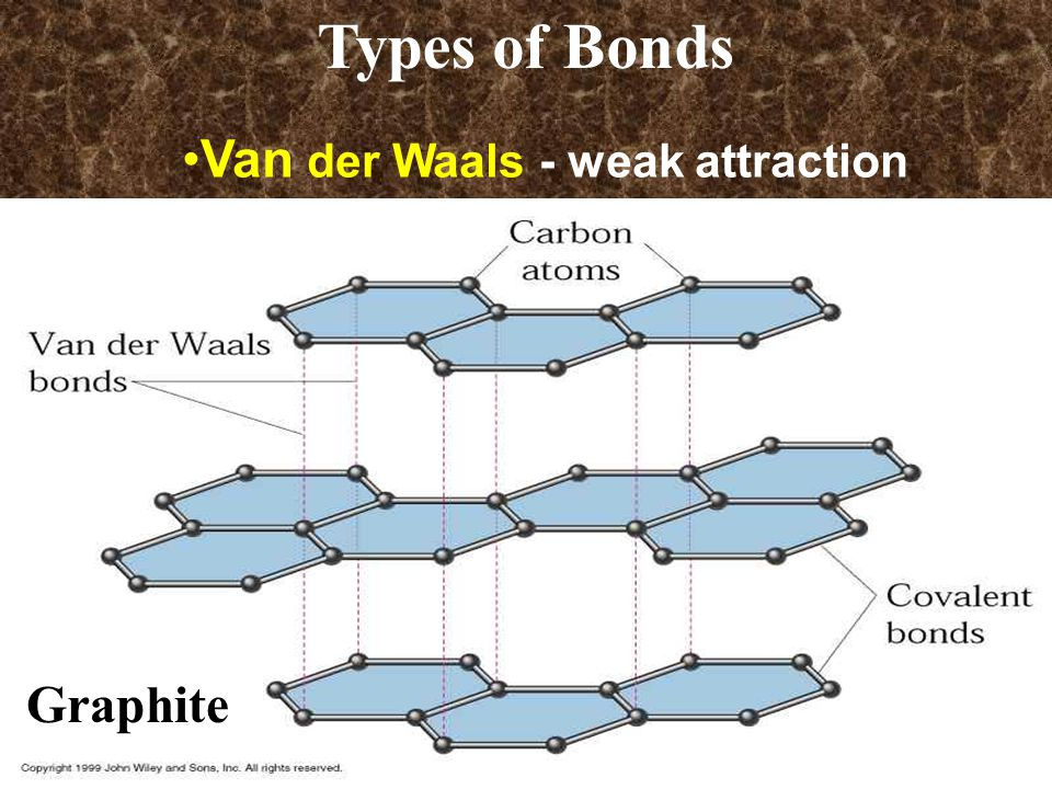 Van der Waals - weak attraction Graphite