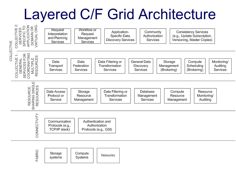 Layered C/F Grid Architecture