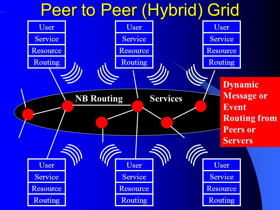 ServicesNB Routing Peer to Peer (Hybrid) Grid User Resource Service Routing User Resource Service Routing User Resource Service Routing User Resource Service Routing User Resource Service Routing User Resource Service Routing Dynamic Message or Event Routing from Peers or Servers