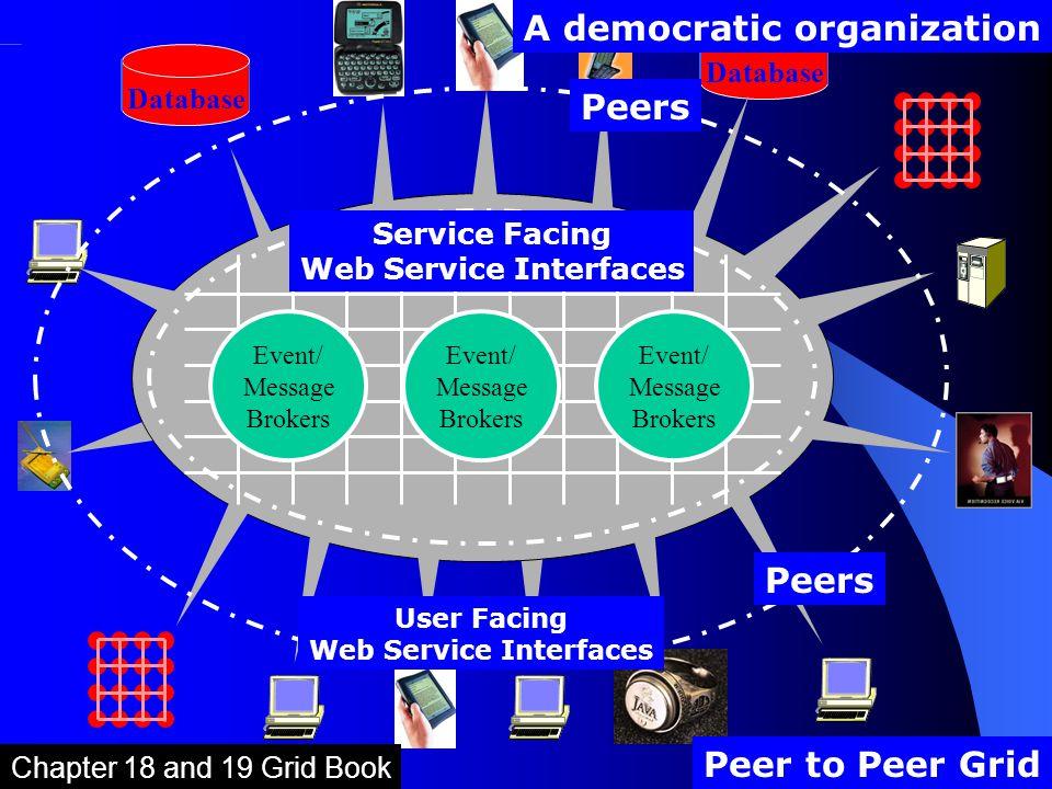 Peer to Peer Grid Database Peers Peer to Peer Grid A democratic organization User Facing Web Service Interfaces Service Facing Web Service Interfaces Event/ Message Brokers Chapter 18 and 19 Grid Book