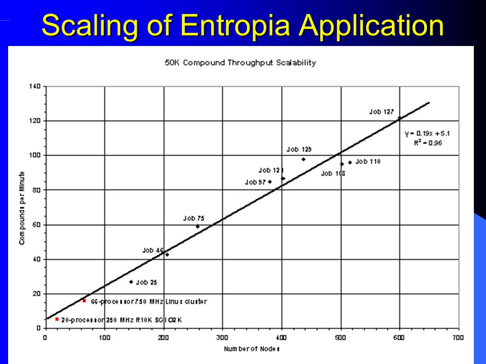Scaling of Entropia Application