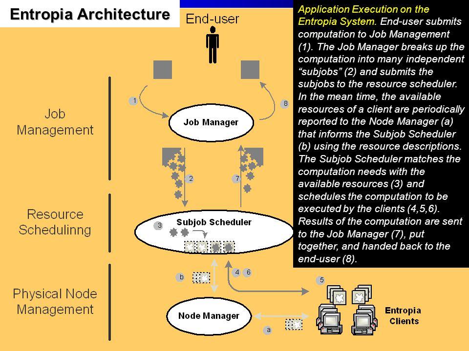 Entropia Architecture Application Execution on the Entropia System.