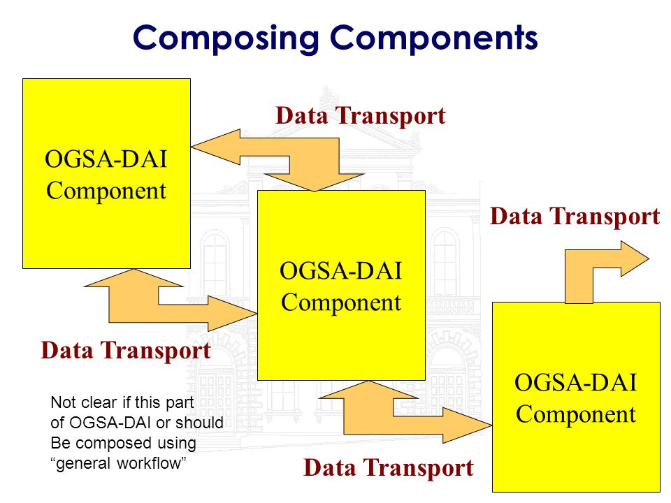 "Composing Components OGSA-DAI Component Data Transport Not clear if this part of OGSA-DAI or should Be composed using ""general workflow"""