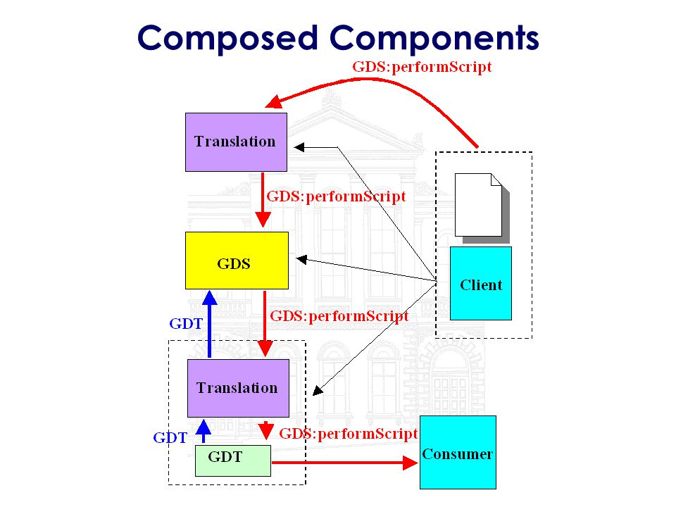 Composed Components