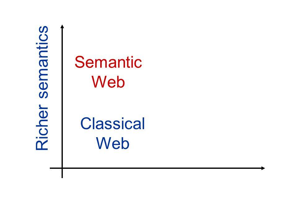 Classical Web Semantic Web Richer semantics