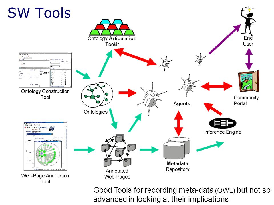 SW Tools Good Tools for recording meta-data (OWL) but not so advanced in looking at their implications