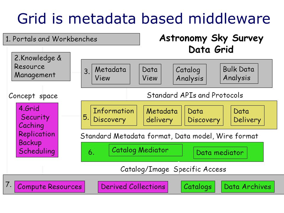 Compute ResourcesCatalogsData Archives Information Discovery Metadata delivery Data Discovery Data Delivery Catalog Mediator Data mediator 1.