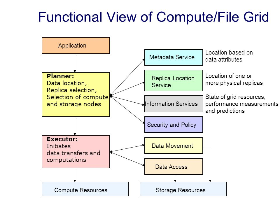 Functional View of Compute/File Grid Location based on data attributes Location of one or more physical replicas State of grid resources, performance measurements and predictions Metadata Service Application Replica Location Service Information Services Planner: Data location, Replica selection, Selection of compute and storage nodes Security and Policy Executor: Initiates data transfers and computations Data Movement Data Access Compute ResourcesStorage Resources