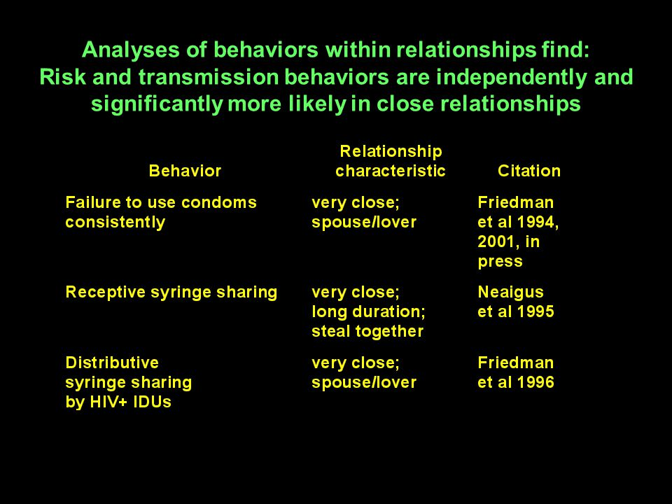 Analyses of behaviors within relationships find: Risk and transmission behaviors are independently and significantly more likely in close relationships