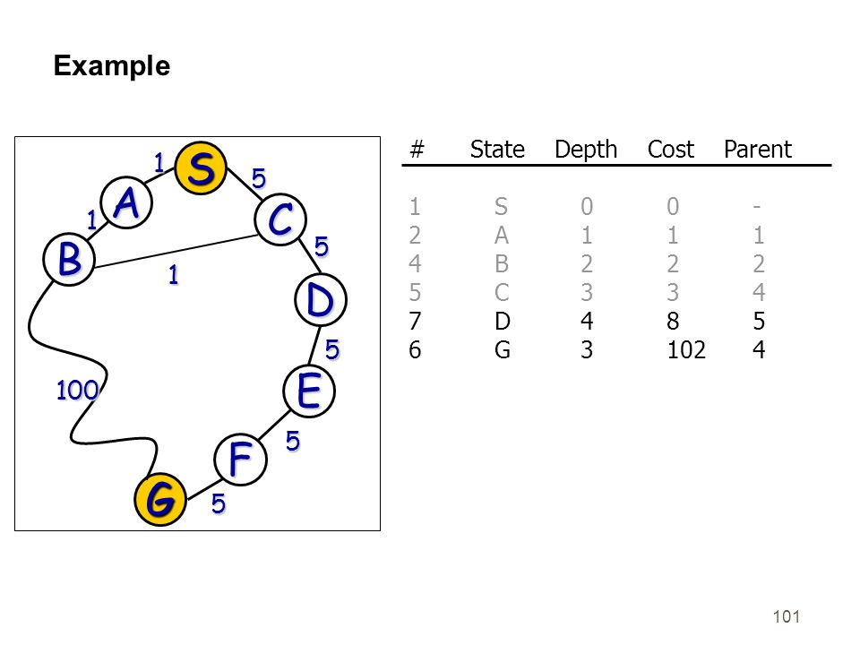 101 Example G 100 5 D 5 E 5 F 5 S A C 1 5 B 1 1 # State Depth Cost Parent 1S00- 2A111 4B222 5C334 7D485 6G31024