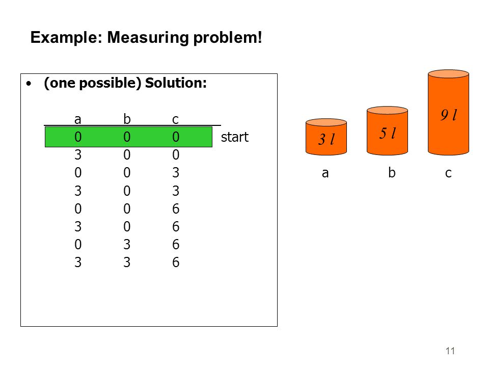 11 Example: Measuring problem! (one possible) Solution: abc 000start 300 003 303 006 306 036 336 156 057goal 3 l 5 l 9 l abc