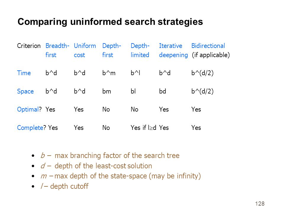 128 Comparing uninformed search strategies CriterionBreadth-UniformDepth-Depth-Iterative Bidirectional firstcostfirstlimiteddeepening (if applicable)