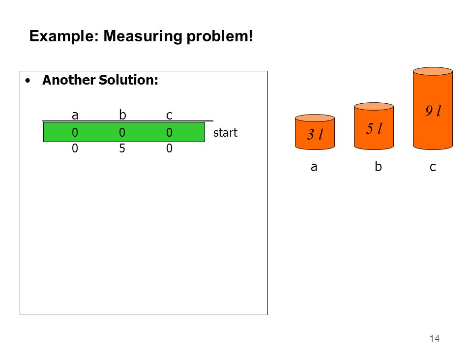 14 Example: Measuring problem! Another Solution: abc 000start 050 003 303 006 306 036 336 156 057goal 3 l 5 l 9 l abc