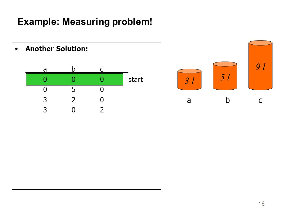 16 Example: Measuring problem! Another Solution: abc 000start 050 320 302 303 006 306 036 336 156 057goal 3 l 5 l 9 l abc