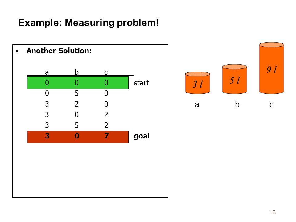 18 Example: Measuring problem! Another Solution: abc 000start 050 320 302 352 307goal 306 036 336 156 057goal 3 l 5 l 9 l abc