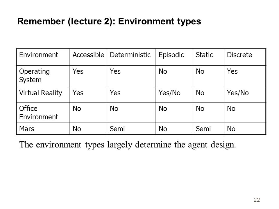22 Remember (lecture 2): Environment types EnvironmentAccessibleDeterministicEpisodicStaticDiscrete Operating System Yes No Yes Virtual RealityYes Yes