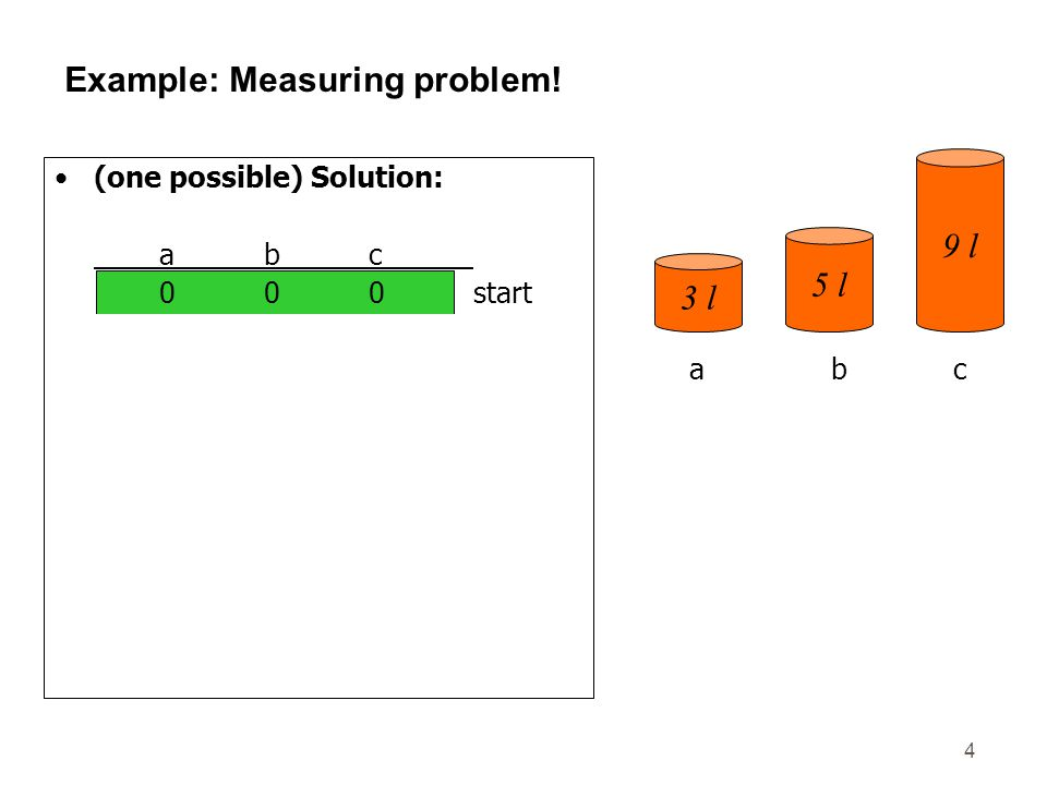 4 Example: Measuring problem! (one possible) Solution: abc 000start 300 003 303 006 306 036 336 156 057goal 3 l 5 l 9 l abc